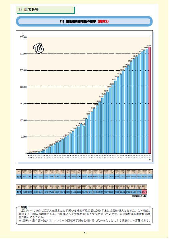 透析患者数